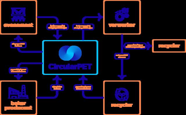 CircularPET, infographic